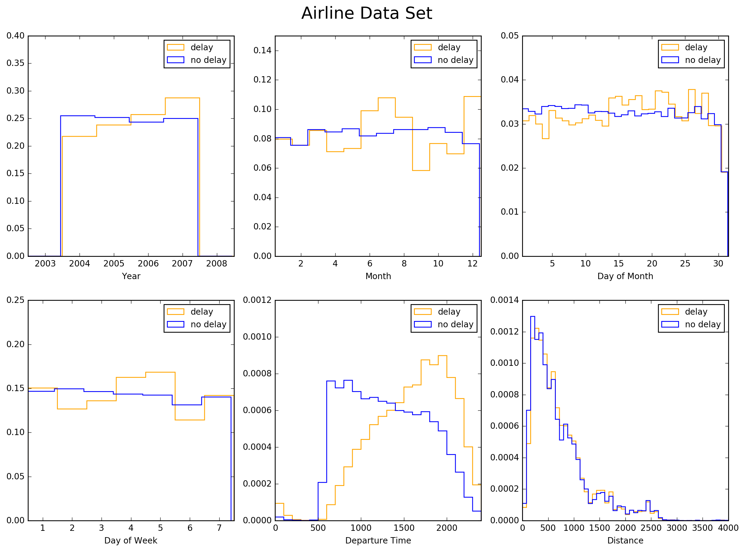 Predicting Flight Delays with a Random Forest